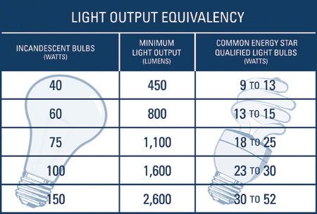 Led Bulbs Vs Cfl Bulbs Vs Incandescent Bulbs furthermore Led Light Bulbs Buying Guide together with New Law Leads To Light Bulb Hoarders 5041127 additionally Document additionally How To Put Together A Lighting Kit For Video Part One Q. on incandescent lumens chart