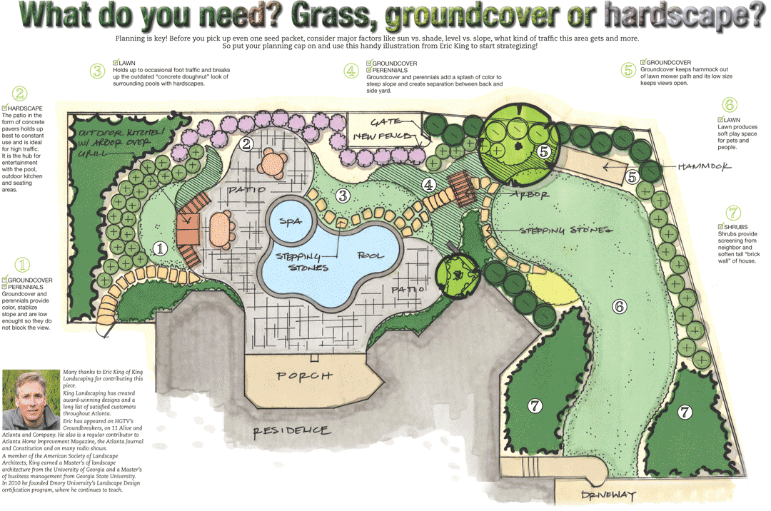 Bon Illustration Of The Usage Of Grass, Groundcover And Hardscape In A Landscape